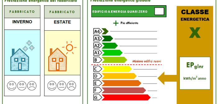 Nuovo APE dal 1° ottobre 2015 e nuovo sistema informativo nazionale, SIAPE